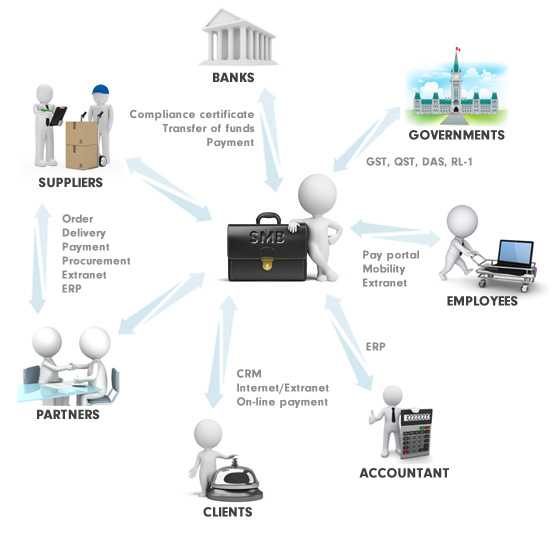 SMB e-business operations ecosystem - ACCEO